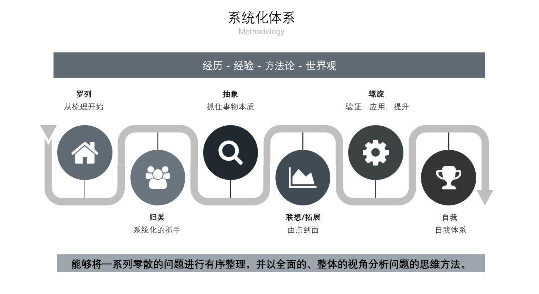 產品類工作系統化思維培養 (1)