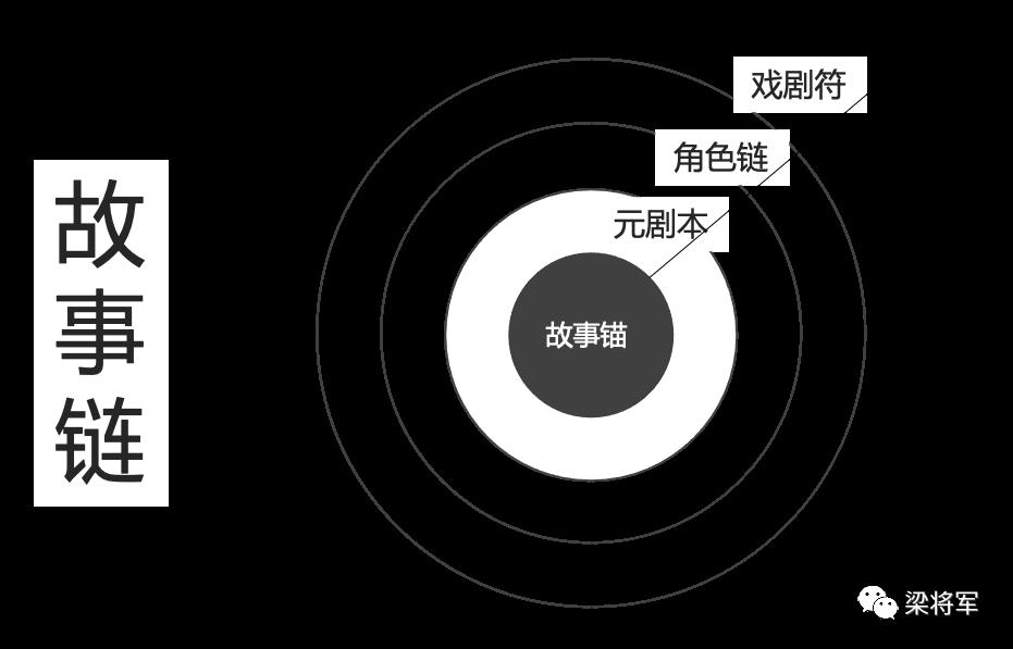 """【梁将军】故事链:品牌增长不是霸占用户心智,而是制造""""被链接""""的可能。"""