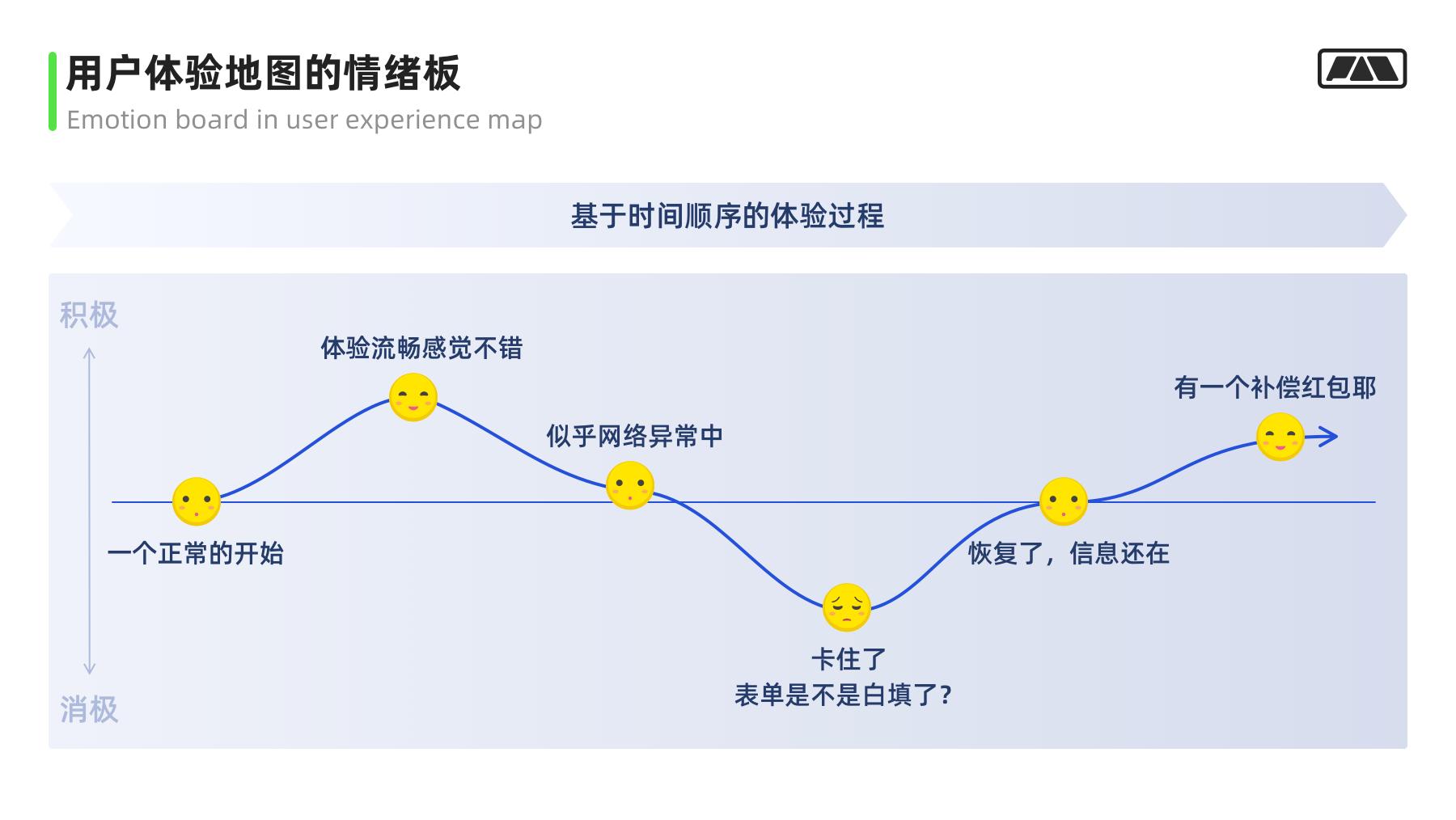 画像/体验地图/触点模版实战应用指南