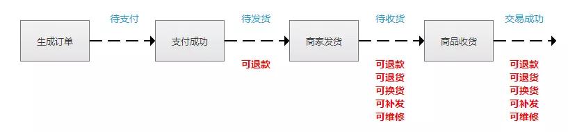 做电商:必须知道订单退货逻辑(附泳道图)