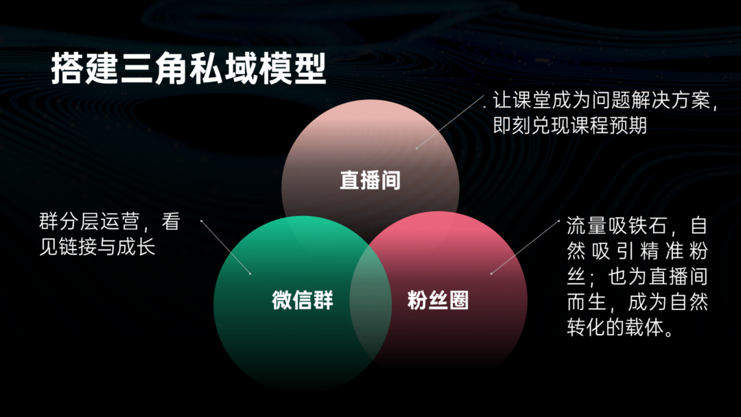 高粘性私域运营体系搭建实操指南 私域运营 第11张