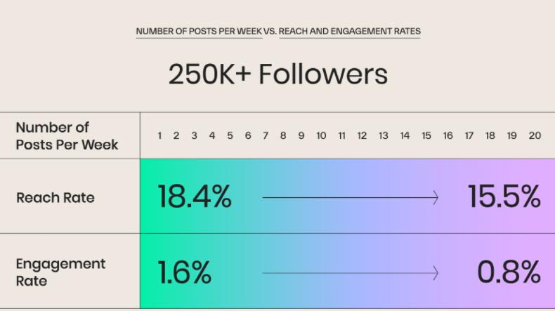 如何利用社交媒体改善销售漏斗的转化率?
