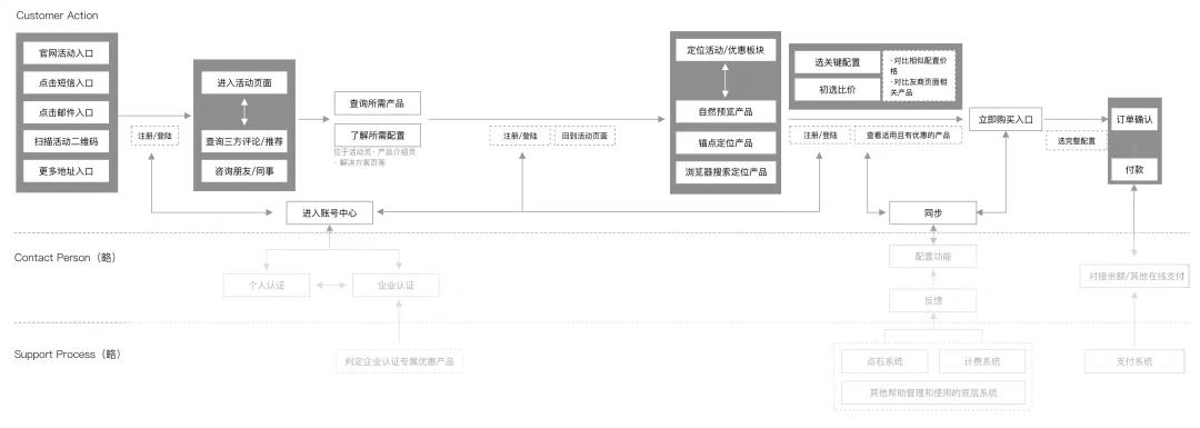 服务设计在To B运营设计中的实践