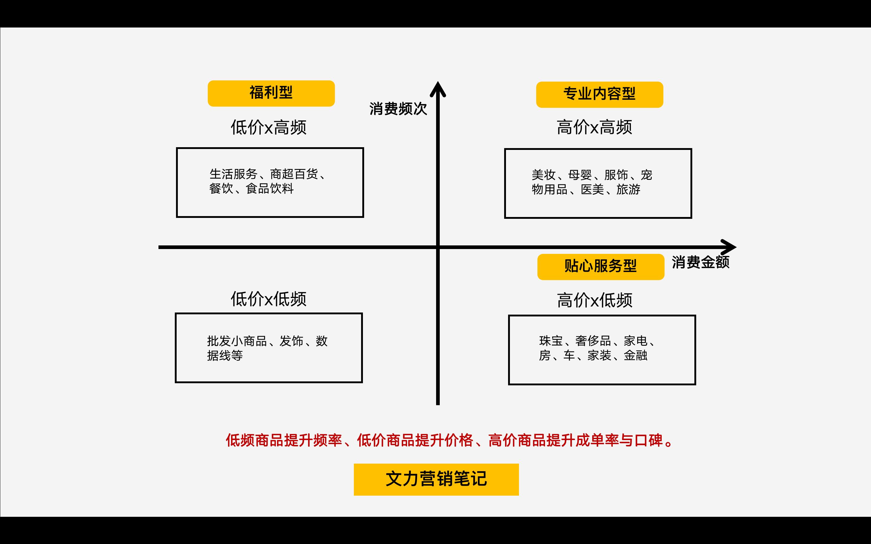 裂变活动的3个核心逻辑