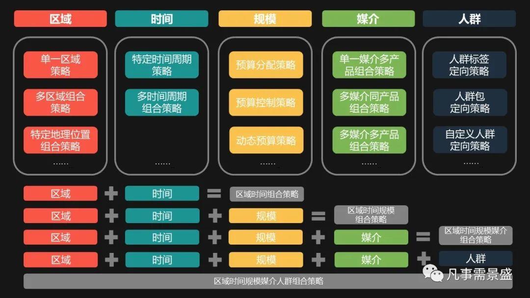 互联网汽车行业广告策略(一)策略概况与分类(上)