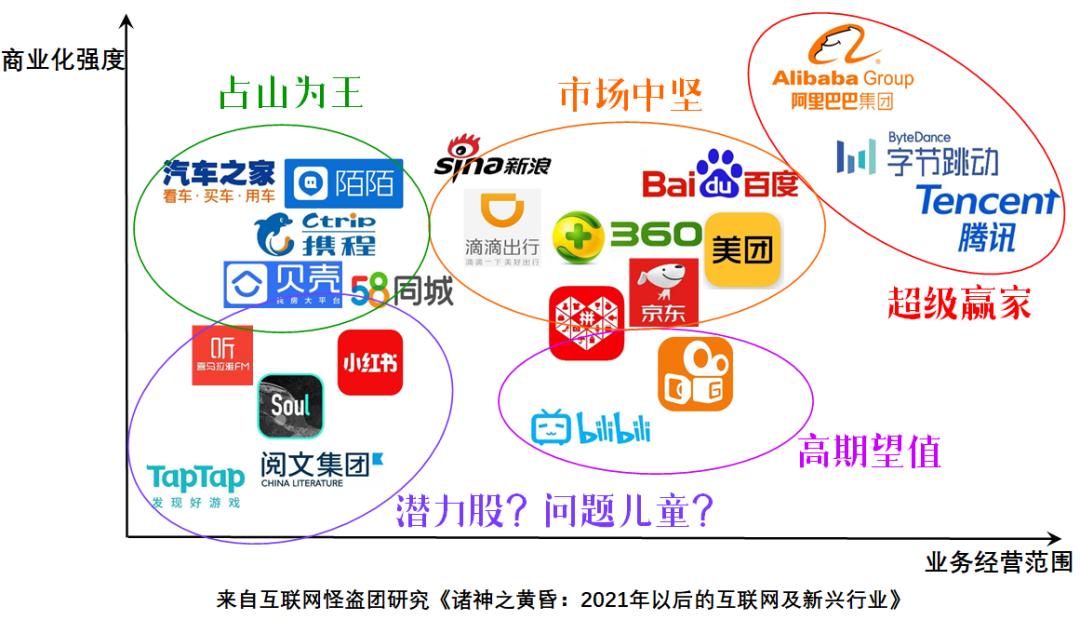 2021年的互联网平台竞争版图