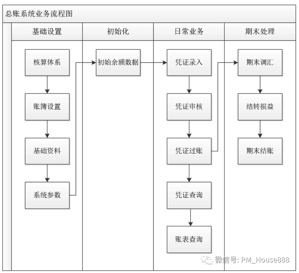 ERP系统解决方案之推导过程(下篇)