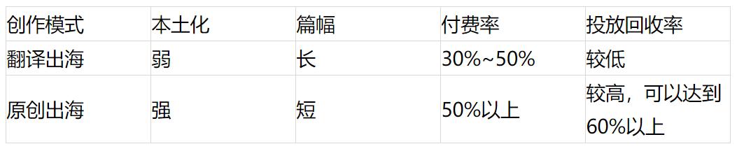 """字节、小米入局,网文出海进入""""4.0时代"""""""