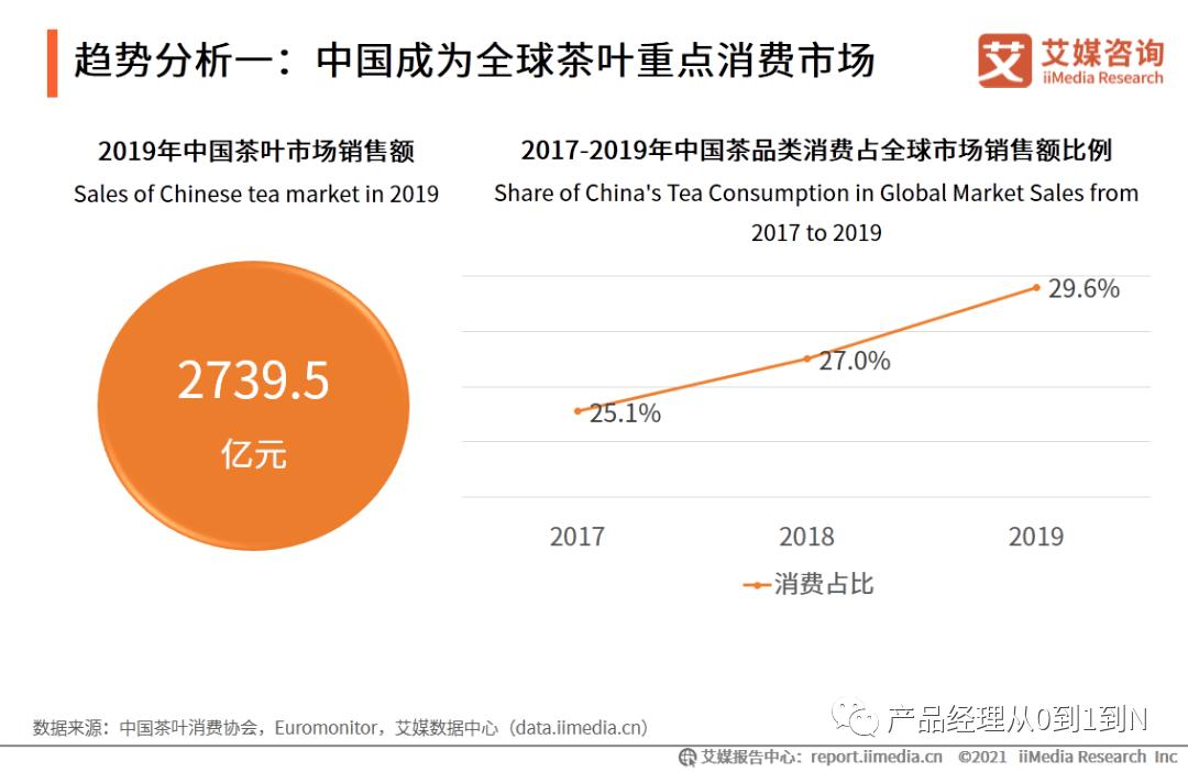 中国电商茶行业分析