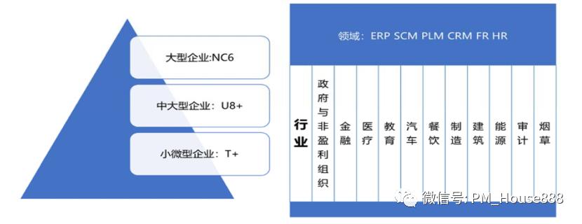 ERP系统解决方案的推导过程