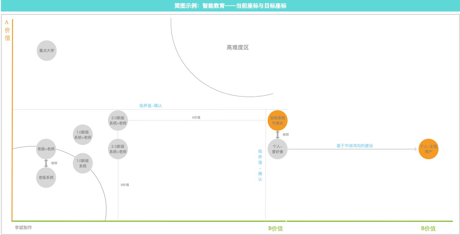 产品规划系列:产品定位与路线规划的工具模型