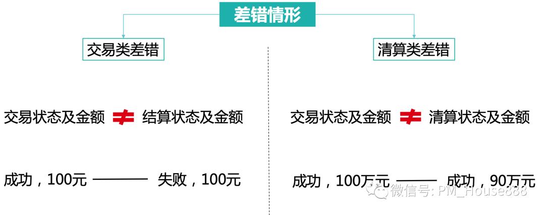 网联清算平台全业务功能流程详细介绍