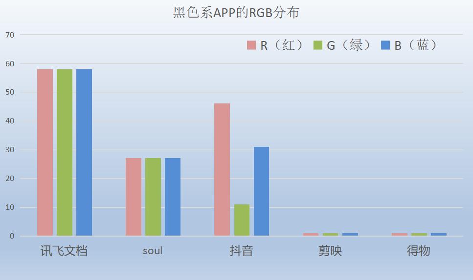研究完市面上主流APP图标的颜色后,我发现抖音其实是红色的