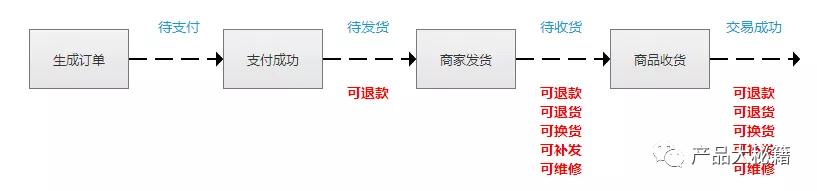 做电商:必须知道订单【换货】逻辑(附泳道图)