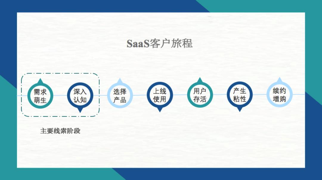 SaaS增长策略,6000字长文