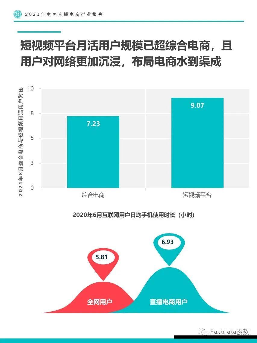Fastdata极数:2021年中国直播电商行业报告