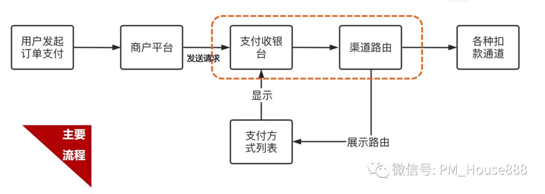 解析某移动APP跳转至微信支付的完整流程