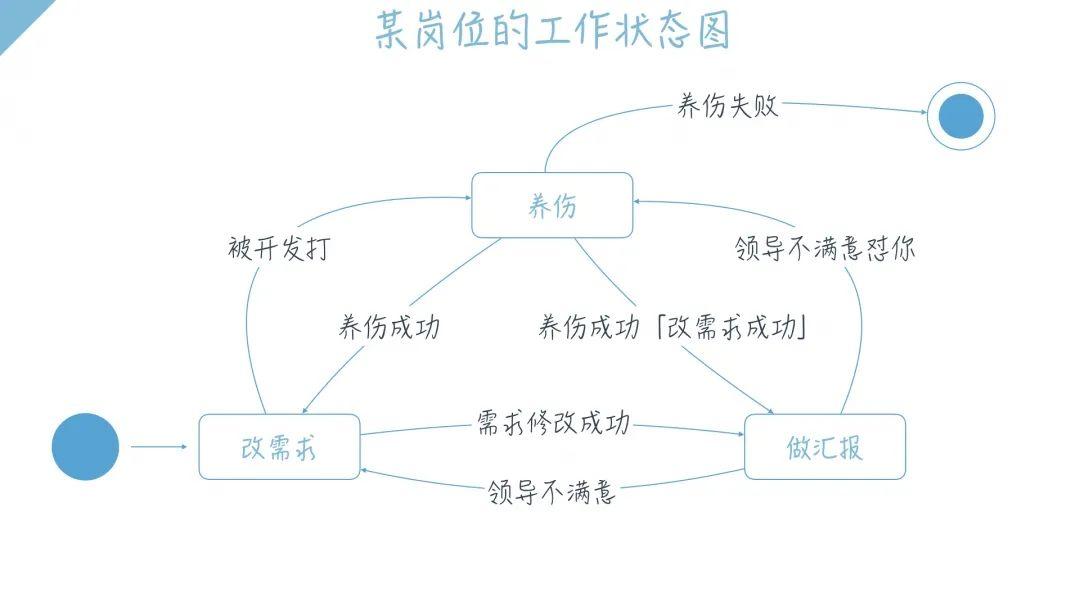 破解爆款网文的问题,三步教你绘制大厂标准状态图(第一篇)