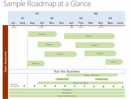 《产品线路图Roadmap如何设计》
