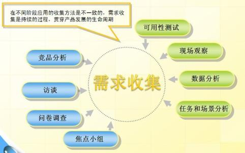 产品需求各种各样,产品经理如何实现有效管理?