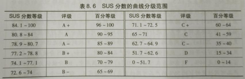 关于SUS可用性量表的分值体系思考插图4