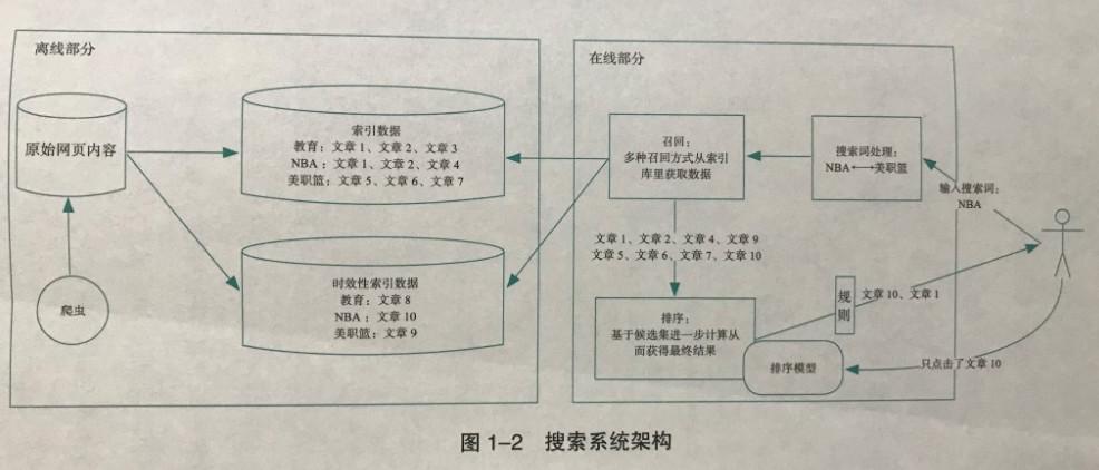 AI产品经理必修课:如何构建推荐系统插图6