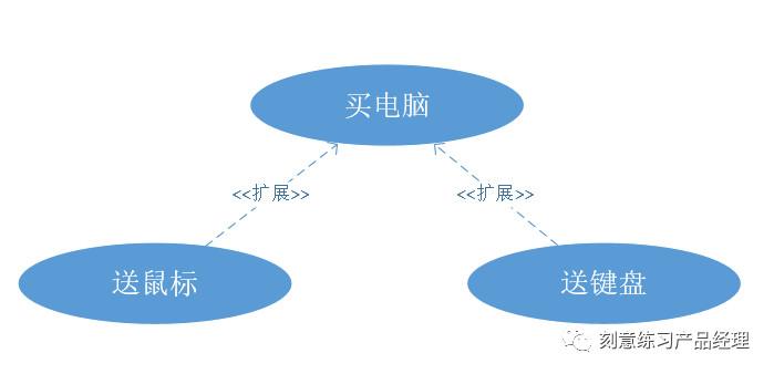 产品经理:流程图你都会画吗?插图12