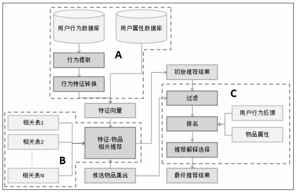 AI产品经理必修课:如何构建推荐系统插图12