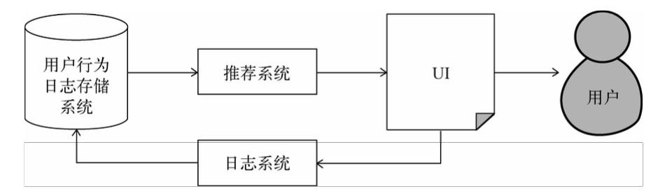 AI产品经理必修课:如何构建推荐系统插图8
