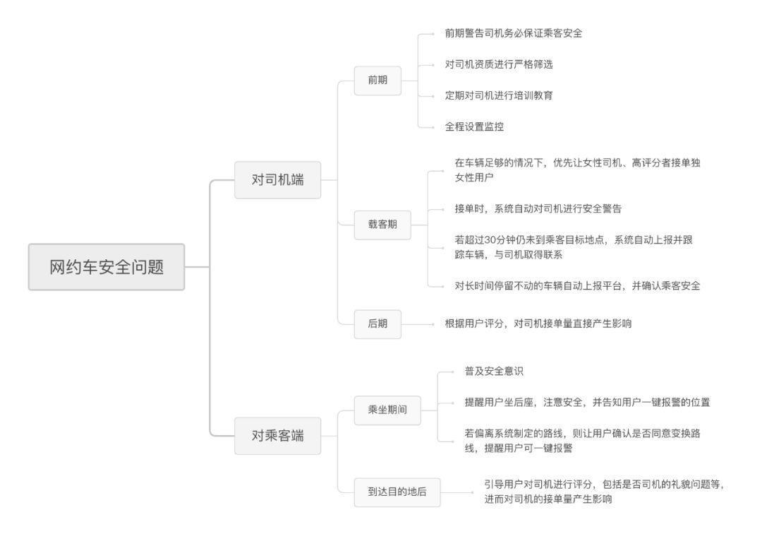 进大厂必读:滴滴—产品经理主观题解析插图4