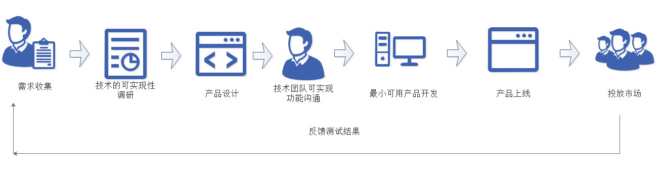 AI产品经理,如何规划AI产品的MVP?插图6