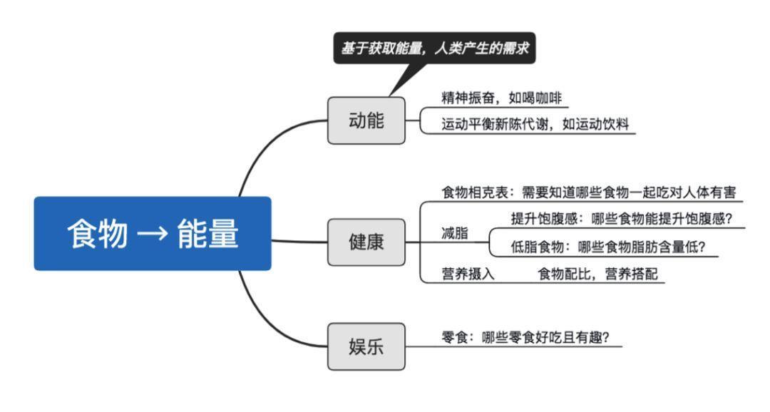 进大厂必读:网易—产品经理主观题解析插图4
