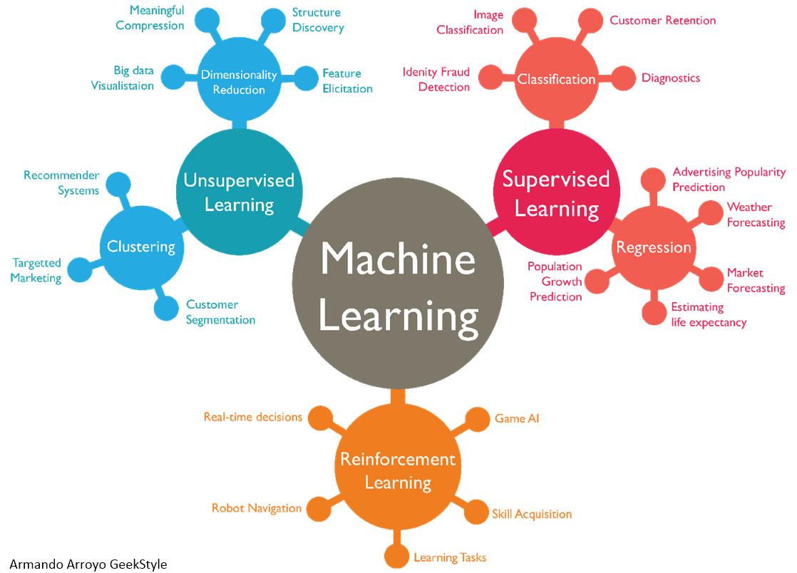 AI产品经理必修课:机器学习算法入门插图6