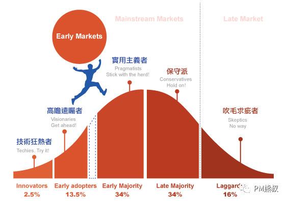 我的产品经理能力模型和成长之路插图36