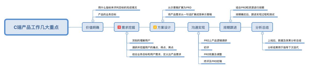 C端产品经理工作的6个重点插图2