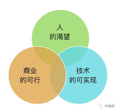 我的产品经理能力模型和成长之路插图8