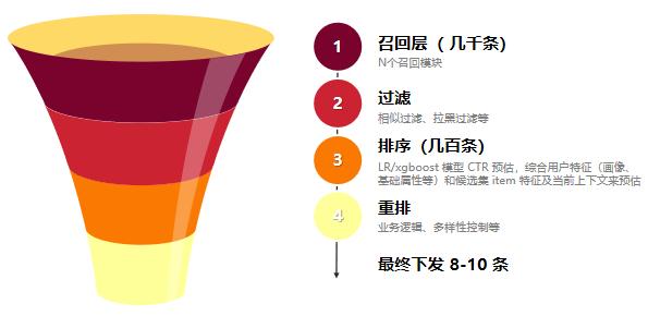 你真的懂数据分析吗?4个方面深入了解数据分析插图10