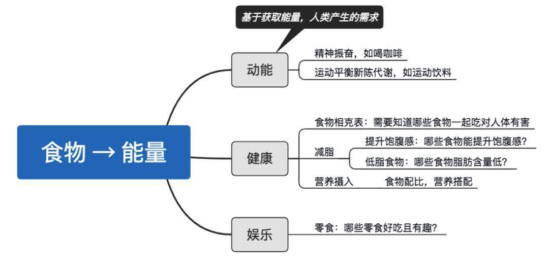 进大厂必读:网易—产品经理主观题解析插图8
