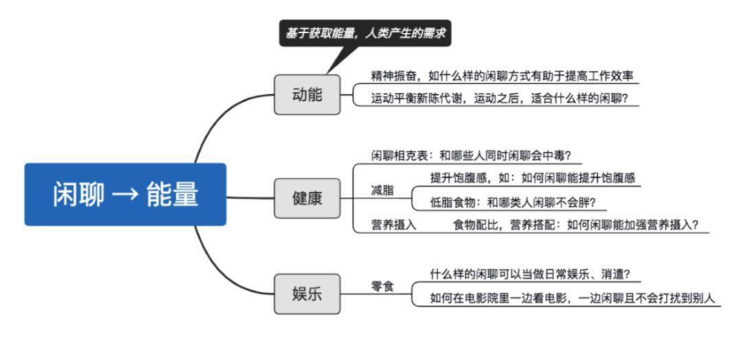 进大厂必读:网易—产品经理主观题解析插图6