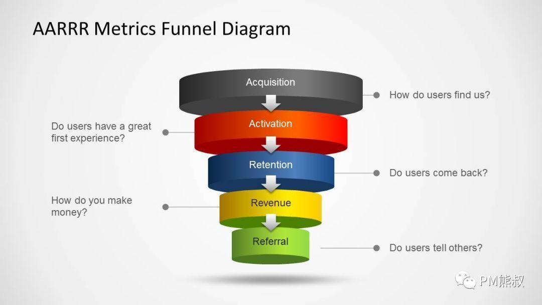 我的产品经理能力模型和成长之路插图26