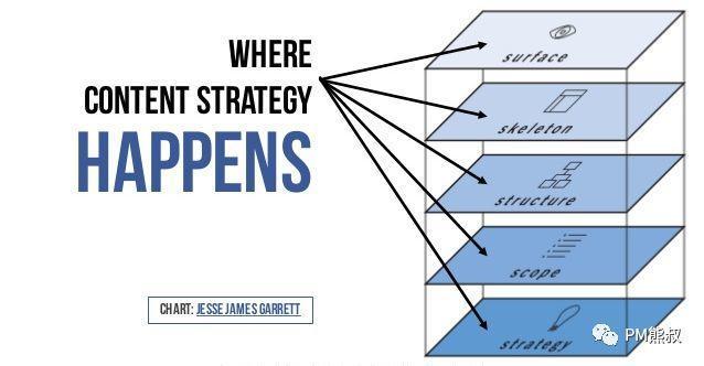 我的产品经理能力模型和成长之路插图24