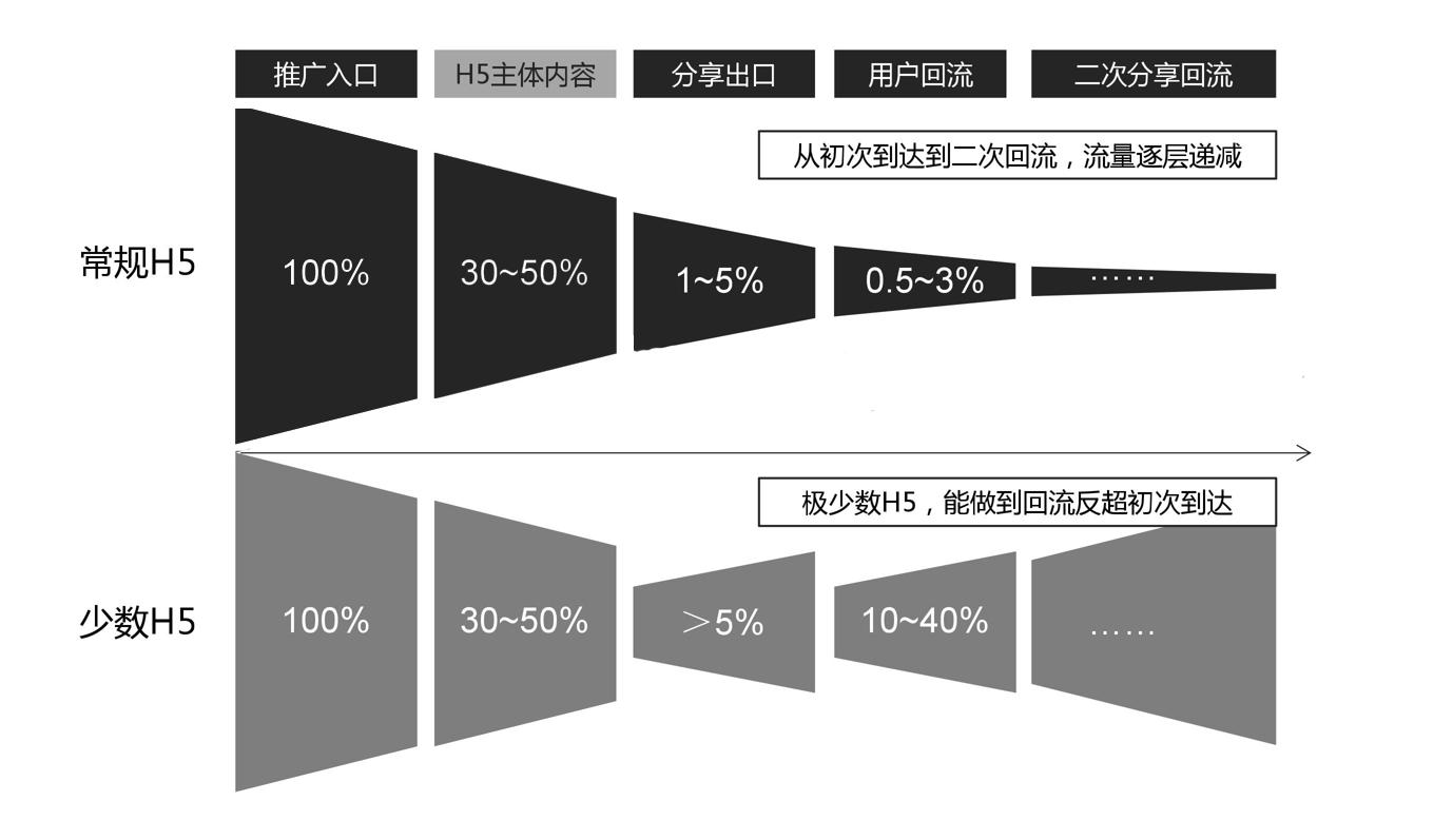 你真的懂数据分析吗?4个方面深入了解数据分析插图14