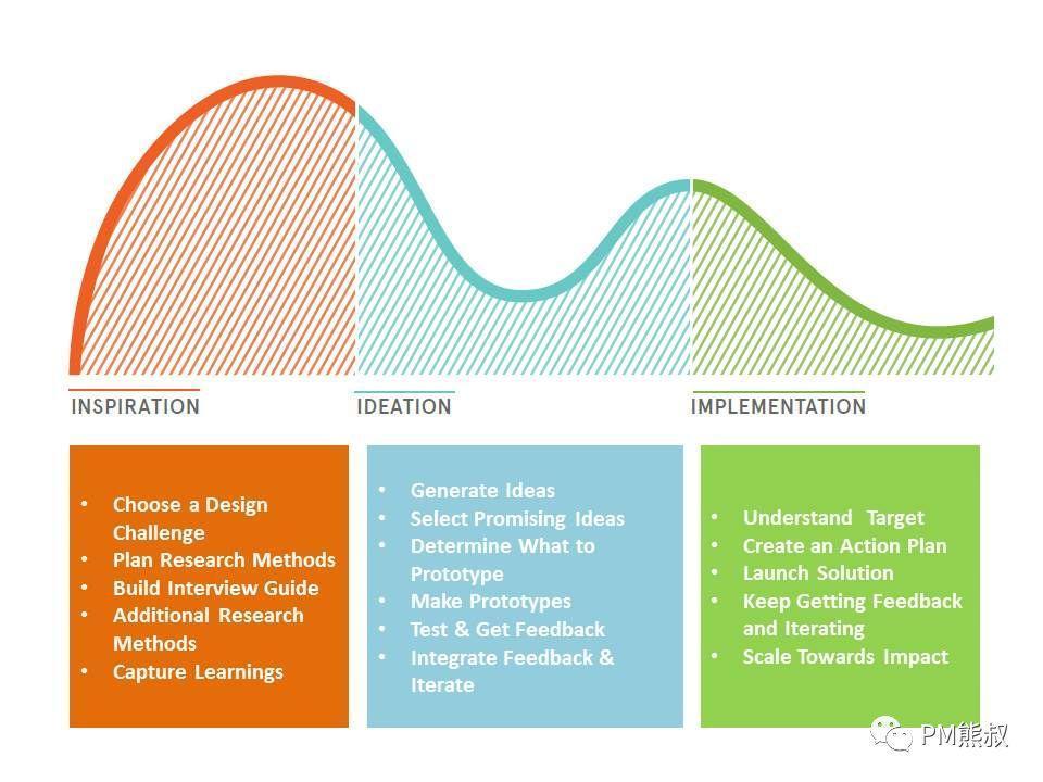 我的产品经理能力模型和成长之路插图20