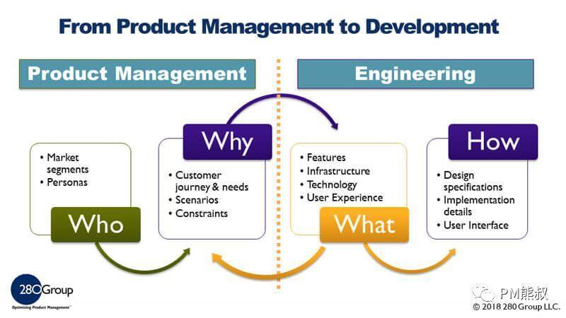我的产品经理能力模型和成长之路插图18