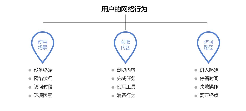 一种分析出用户画像的简单方法插图8