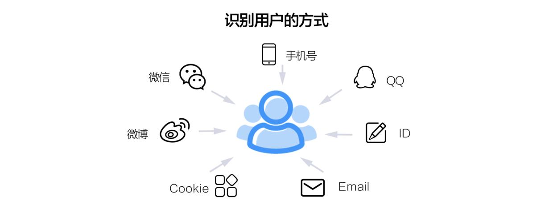 一种分析出用户画像的简单方法插图4