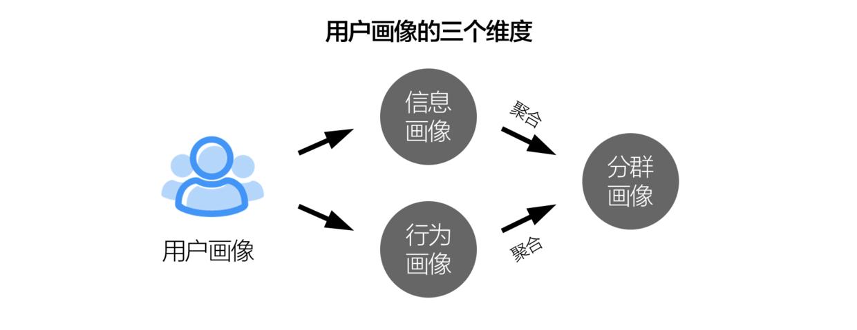 一种分析出用户画像的简单方法插图2