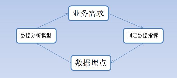 用便利店的故事,解析怎么学数据分析?(2)插图2