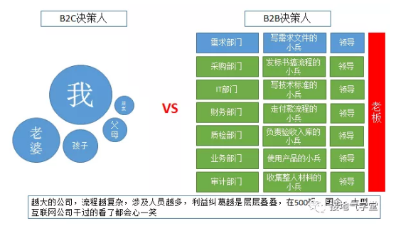 B2B行业,数据分析该怎么做?(基础篇)插图2
