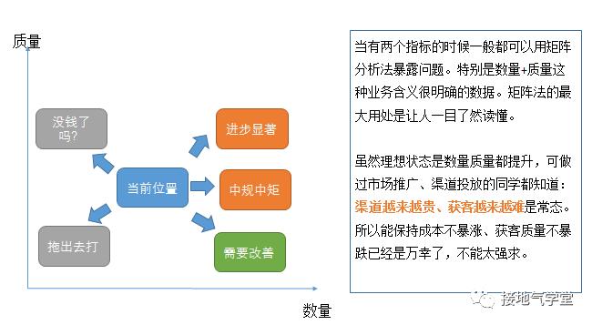 在缺少数据的B2B行业,该怎么展开分析呢?插图10